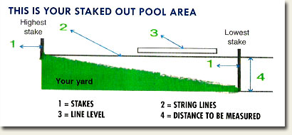 Staked Out Pool Area
